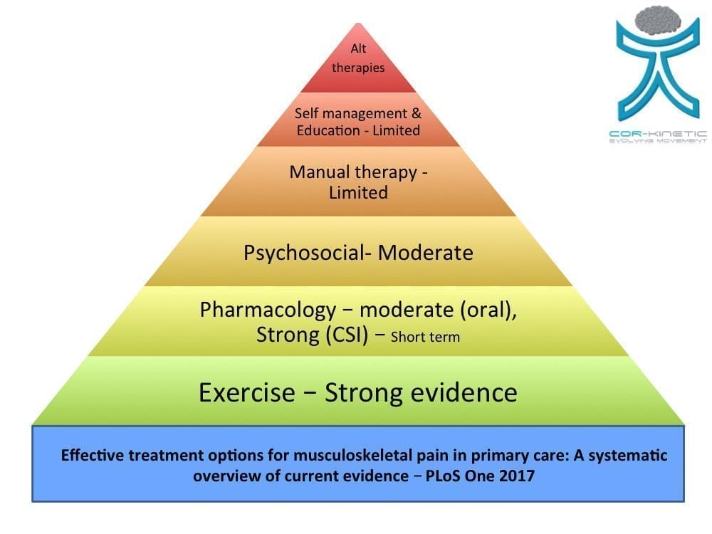 hierarchy of evidence for pain treatments